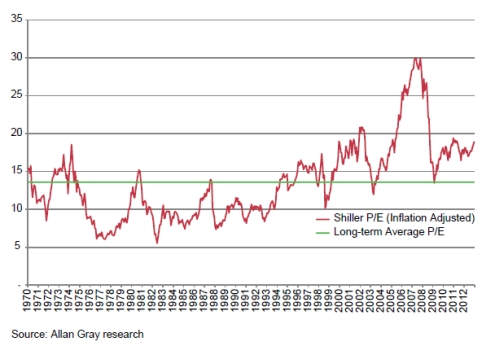 Graph 2 | Shiller P/E on the ALSI
