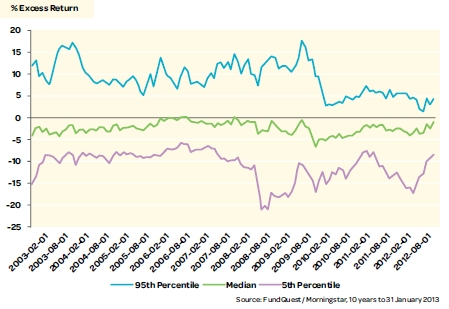 Figure 1 MSCI ALL COUNTRY WORLD INVESTIBLE MARKET INDEX