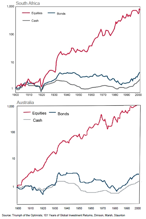 Graph 1 | Twentieth Century history of real returns in South Africa and Australia