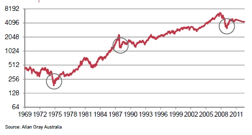 Graph 2 | Australian All Share Index since 1965