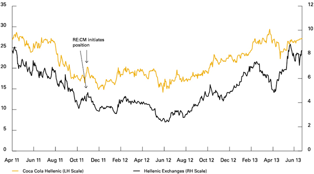 Chart 1: Coca Cola Hellenic and Hellenic Exchanges Share Price Movement (US$)