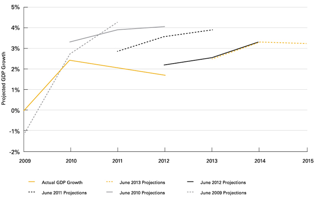 Chart 3: The Spotty Track Record of the US Federal Reserve's Economic Projections