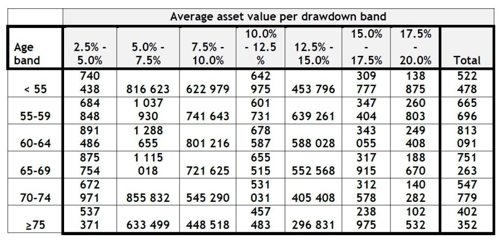 Average asset value per drawdown band