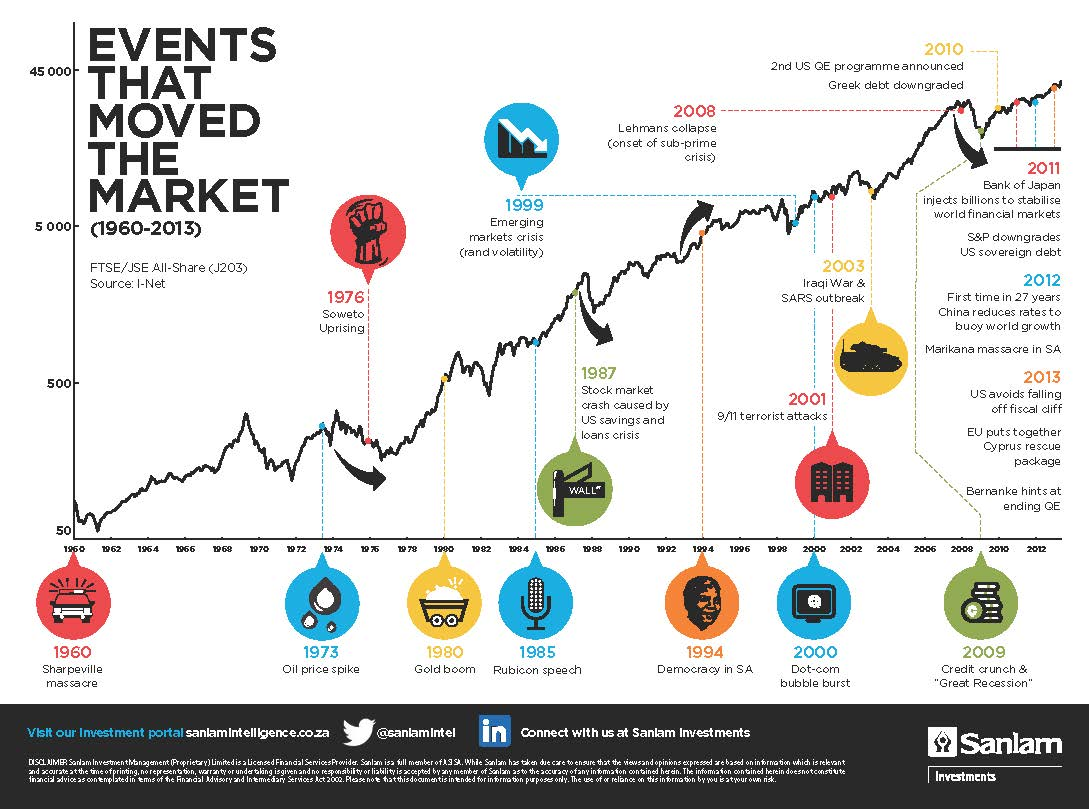 Events that moved the JSE