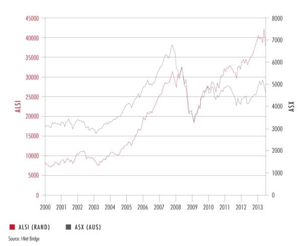 Graph 1 | South African And Australian Stock Market Price Indices