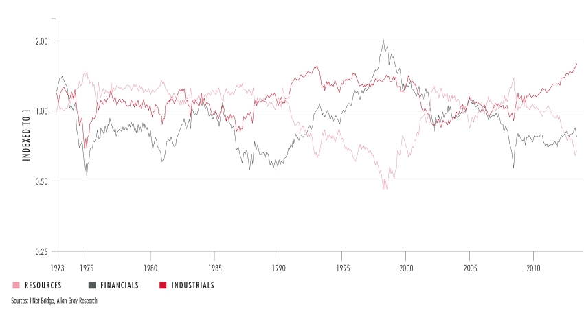Graph 3 | South African Sector Relative Performance