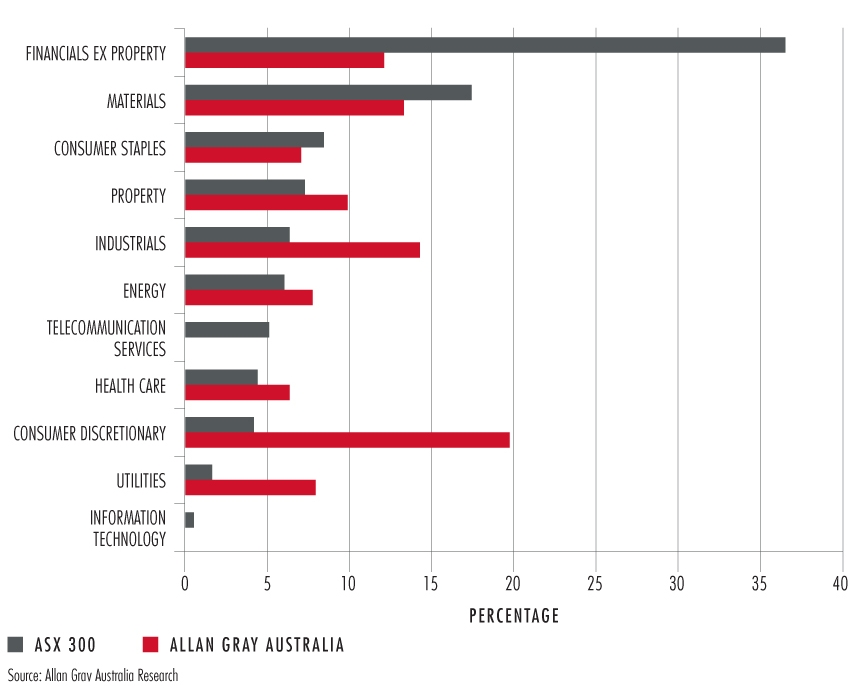 Graph 4 | Sector Allocation of the the Allan Gray Australia Equity Fund vs the ASX300 as at 30 June 2013