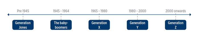 Generation Graph