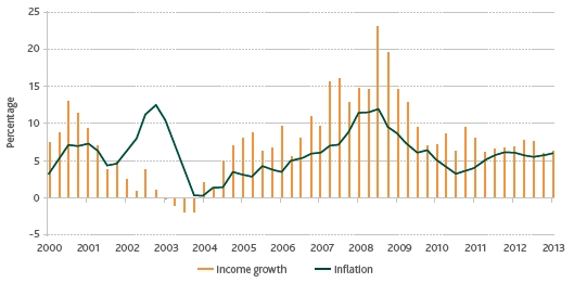 Income Growth versus Inflation