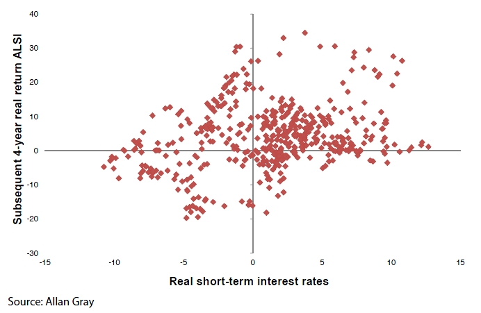 Graph 1   Real interest rates and subsequent 4-year real returns from the ALSI (1970 - 2013)