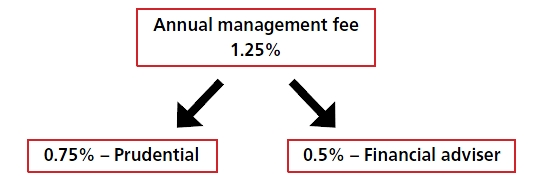 Annual management fees accrue daily on a pro-rata basis but are deducted monthly