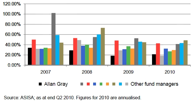 Outflows as a percentage of average assets