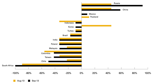 Chart 3: Global Emerging Market Investors' Country and Sector Preferences