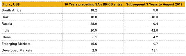 Table 2: Emerging Market Returns