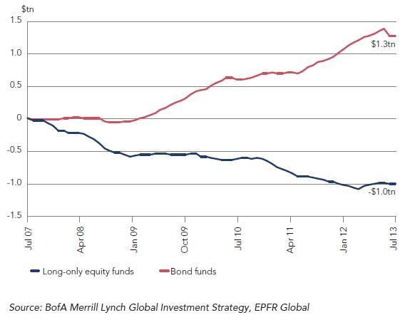 Cumulative Fund Flows Since 2007