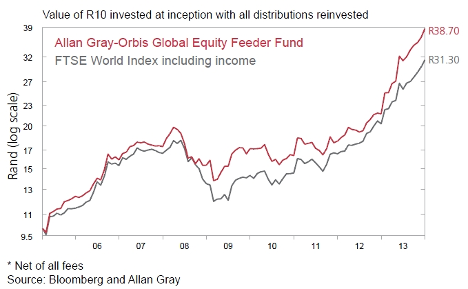 Graph 1 | Allan Gray-Orbis Global Equity Feeder Fund performance*