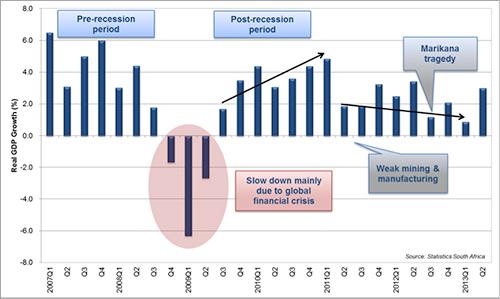 Source: - SARS Statistics 2013