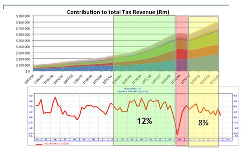 Source:- SARS statistics 2013 and I-Net Bridge
