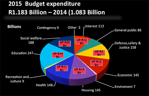 Source: National Budget Review 2014, ML adaptation
