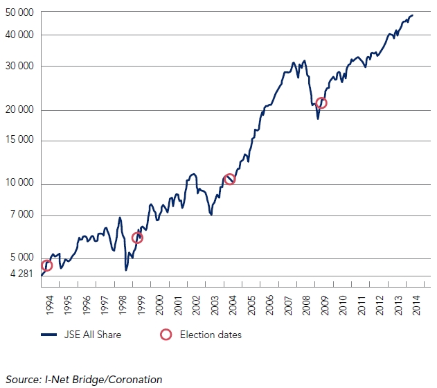 FTSE/JSE ALL SHARE INDEX SINCE 1994