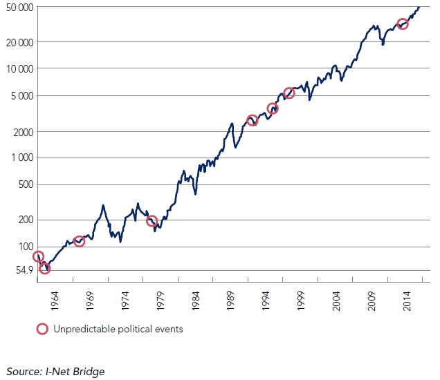 FTSE/JSE ALL SHARE INDEX SINCE 1960