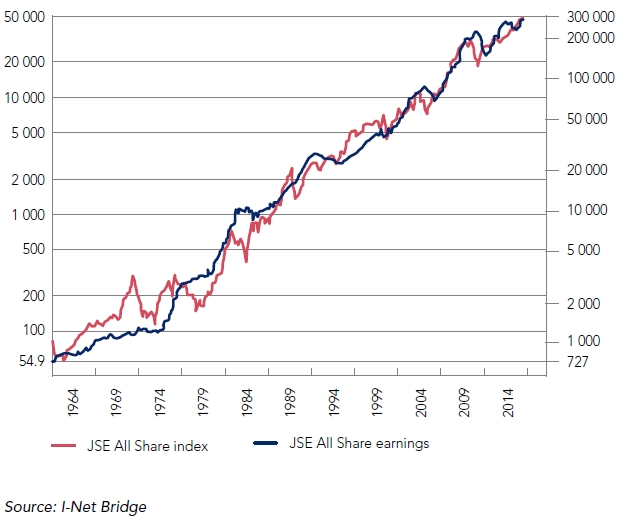 FTSE/JSE ALL SHARE INDEX SINCE 1960 VS EARNINGS GROWTH