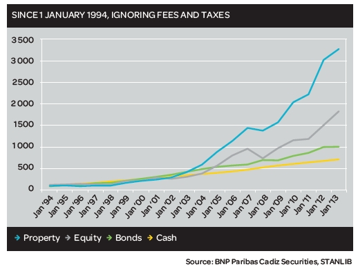 VALUE OF R100 INVESTED IN AN ASSET CLASS
