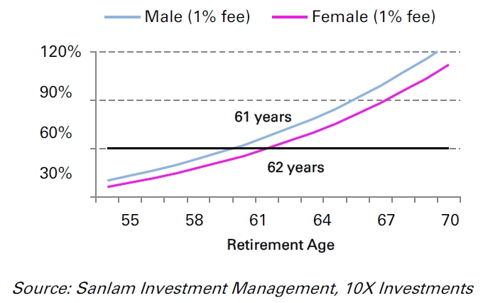 Fig 3: Projected final IRR at different retirement ages