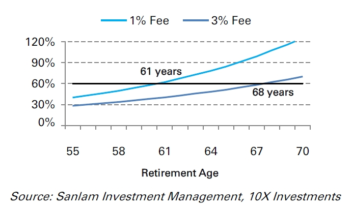 Fig 4: Projected final IRR at different retirement ages and fee rates