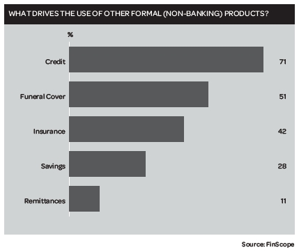 WHAT DRIVES THE USE OF OTHER FORMAL (NON-BANKING) PRODUCTS?