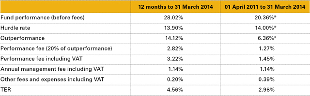 Table 1: Performance Fee Calculation for RECM Global Flexible Fund Class A as at 31 March 2014