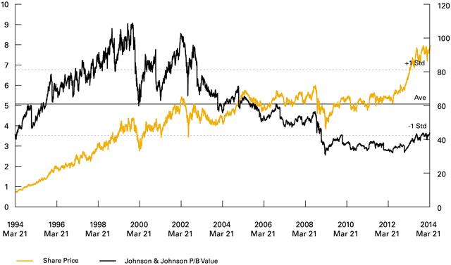 Chart 1: Johnson & Johnson Share Price and Price-to-Book Ratio