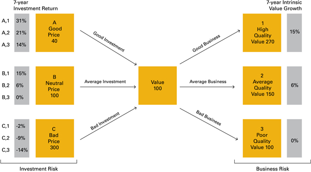 Figure 1: Matrix of Returns from Combinations of Price Paid and Business Quality