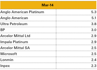 Table 1: Top Ten RECM Global Flexible Fund Holdings (look-through basis) – 31 March 2014