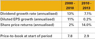 Table 2: Johnson & Johnson Fundamental and Share Price Performance for the Periods 2000 to 2010 and 2010 to 2013