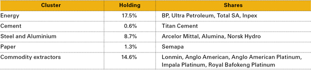 Table 1: Global Fund Cyclical Holdings by Cluster