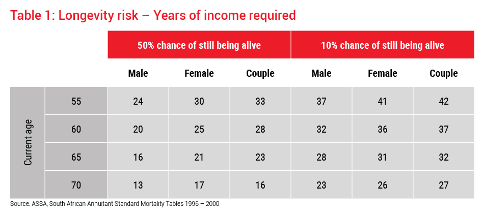 Longevity risk - years of income required