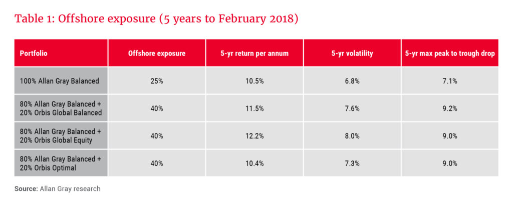 Offshore exposure 5 years to february 2018