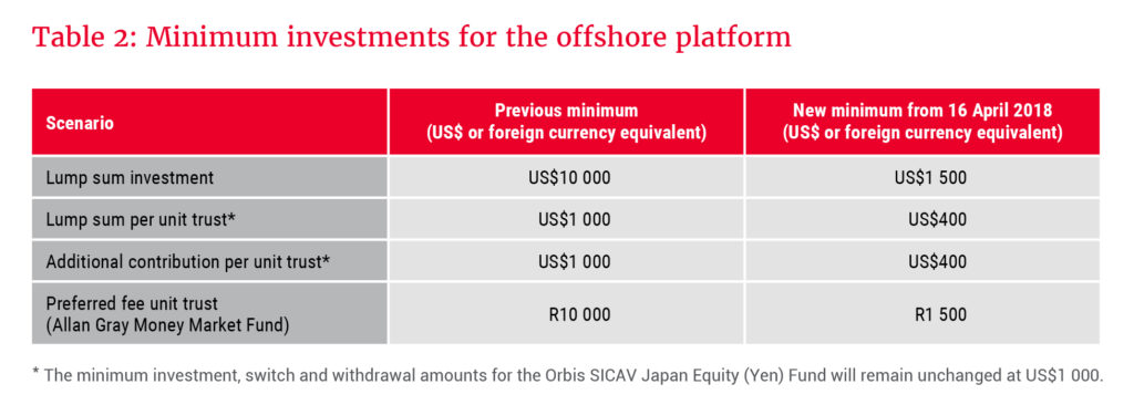 Minimum investments for the offshore platform